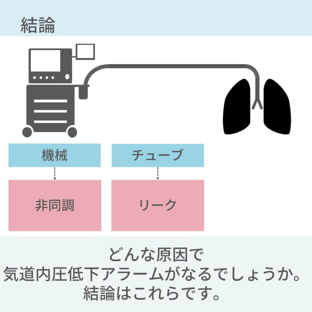 人工呼吸器、アラーム