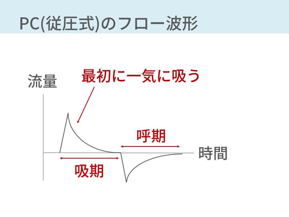 人工呼吸器、正常波形、VC、PC、従量式、従圧式