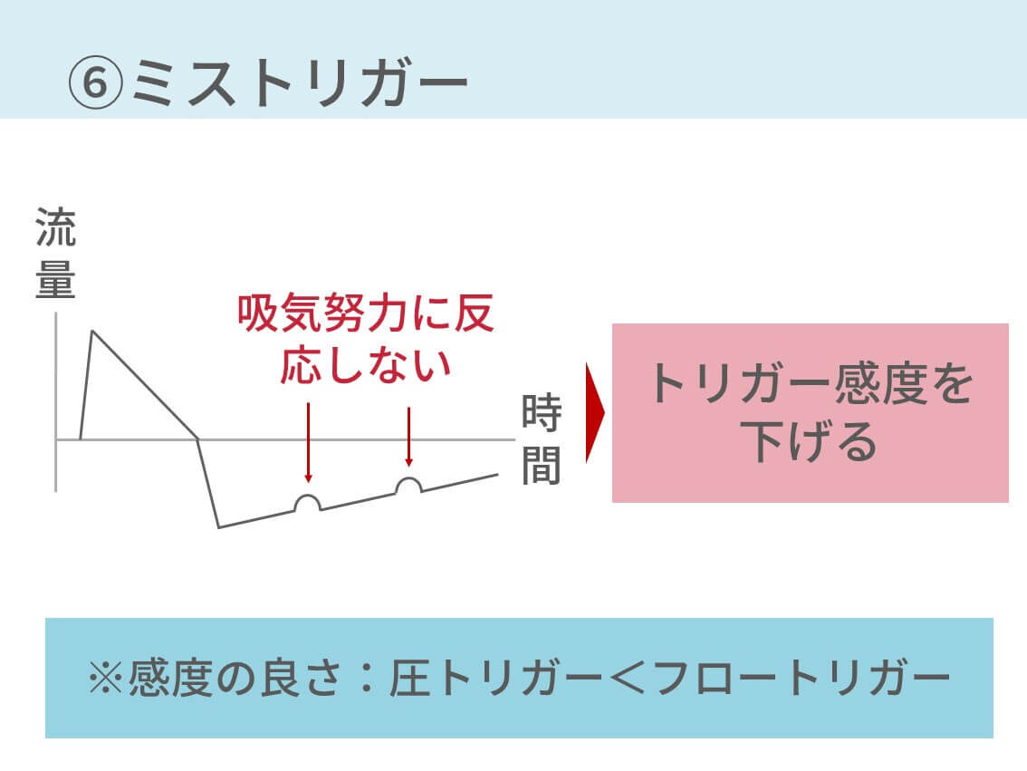 人工呼吸器、異常波形