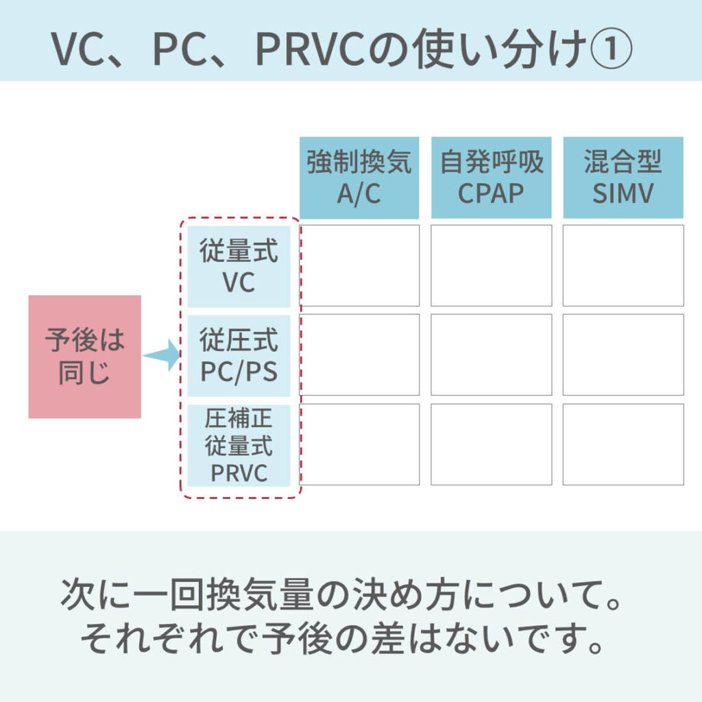 人工呼吸器モード、A/C、CPAP、SIMV