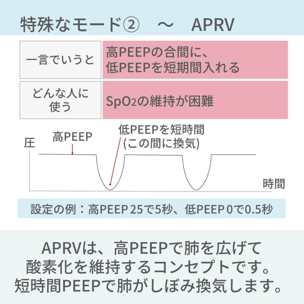 人工呼吸器モード、BIPAP、APRV、PAV、HFO、MMV