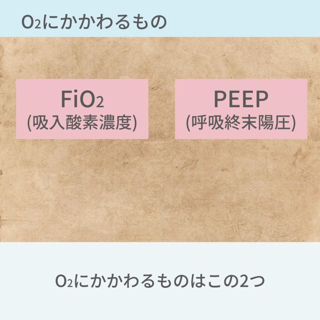 人工呼吸器、設定、FiO2、PEEP、PC、PS