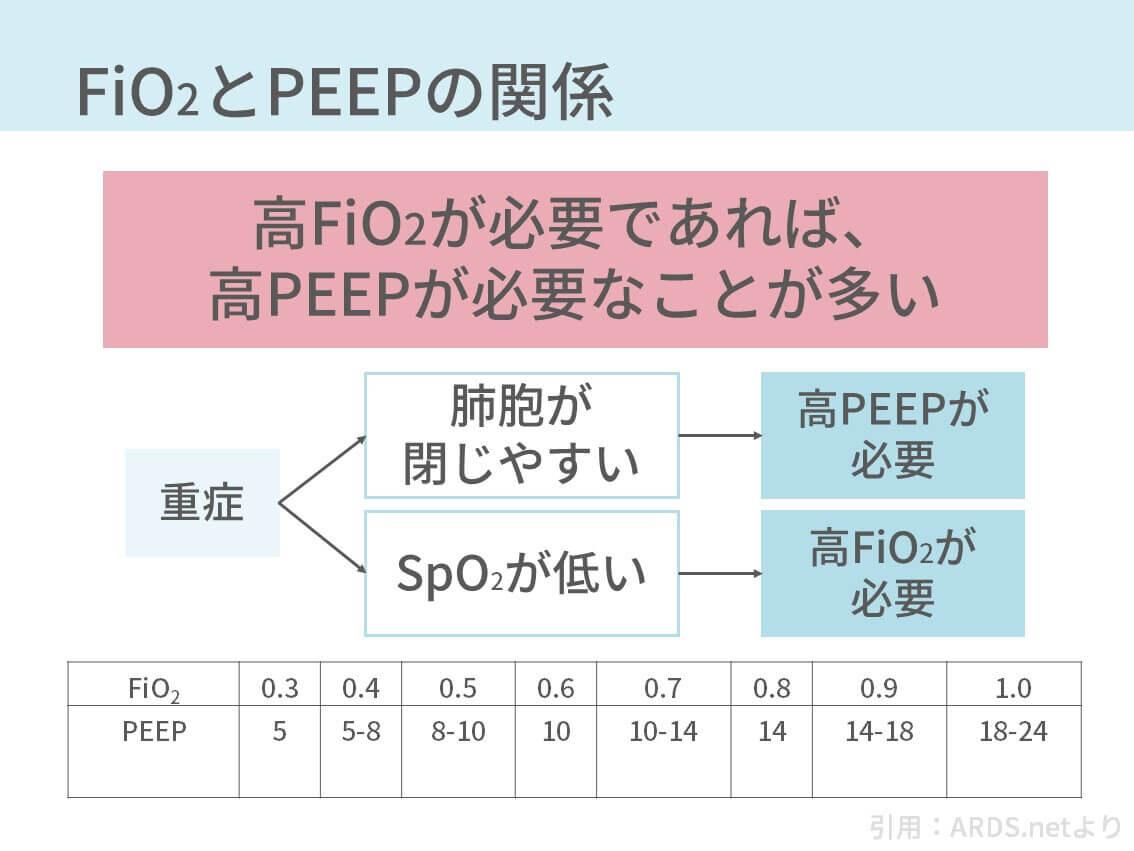 人工呼吸器、設定、FiO2、PEEP、PC、PS、間質性肺炎、COPD