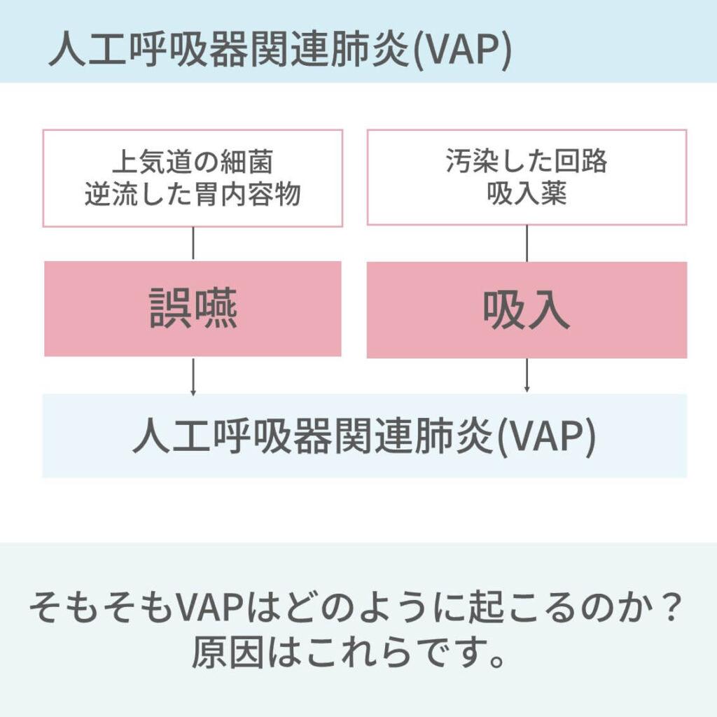 人工呼吸器、VAP、バンドル、肺炎