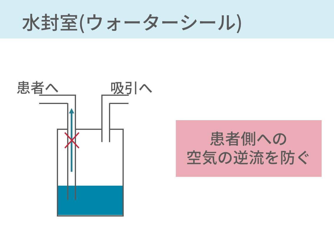 胸腔ドレーン ドレーンバッグ 排液 水封 ウォーターシール 吸引圧制御ボトル エアリーク 呼吸性変動