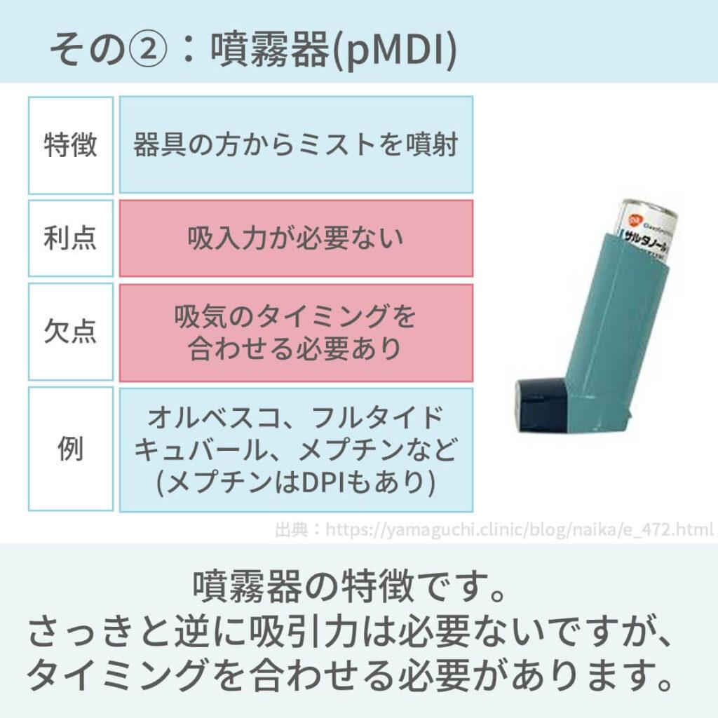 吸入器 ドライパウダー 噴霧器